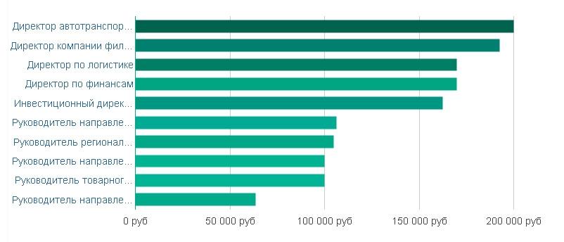 Рейтинг похожих вакансий по уровню заработной платы в Москве