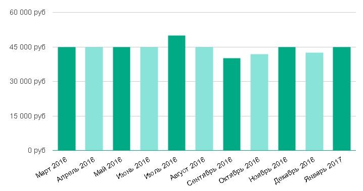 Уровень средней зарплаты за последние 12 месяцев: Аналитик в Санкт-Петербурге