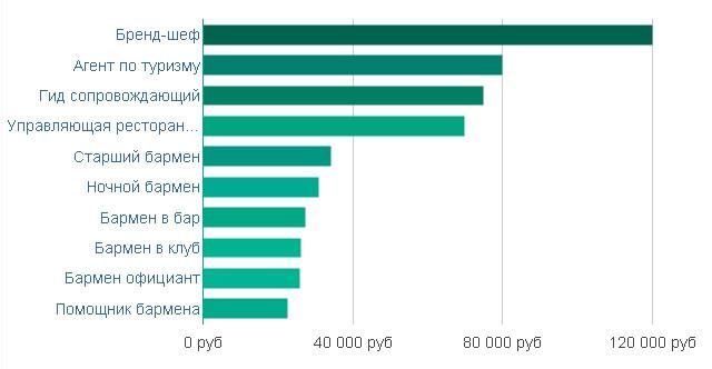 Рейтинг похожих вакансий по уровню заработной платы в Санкт-Петербурге