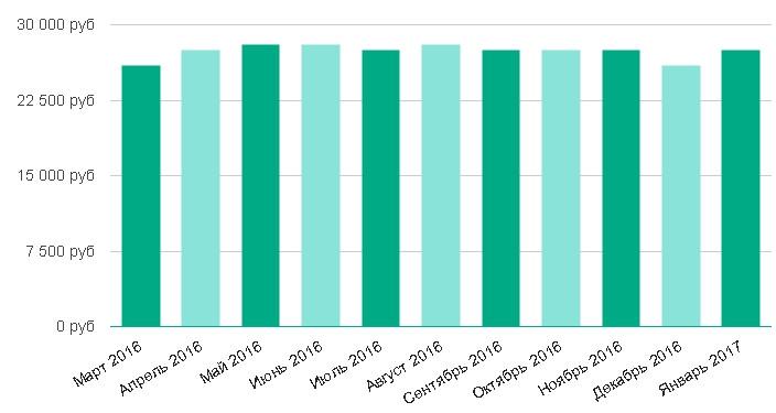 Уровень средней зарплаты за последние 12 месяцев: Официант в Санкт-Петербурге
