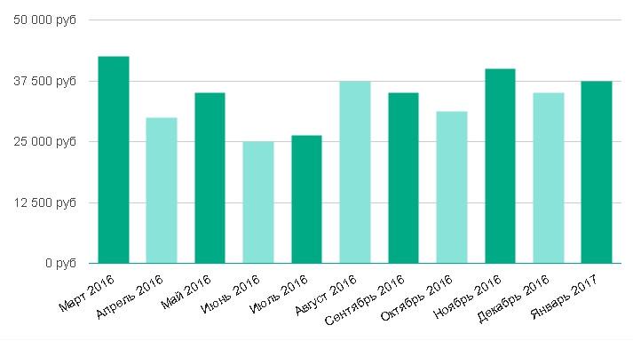 Уровень средней зарплаты за последние 12 месяцев: Агроном в Санкт-Петербурге