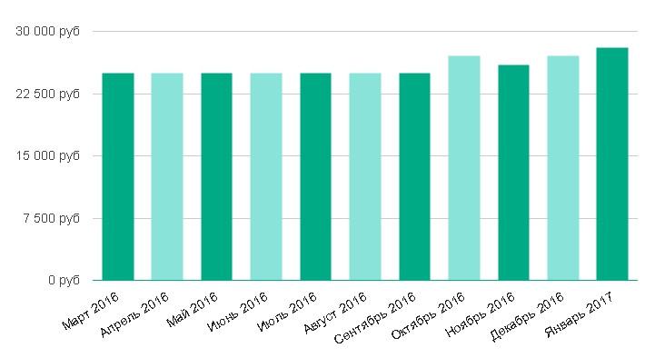 Уровень средней зарплаты за последние 12 месяцев: Бармен в Санкт-Петербурге
