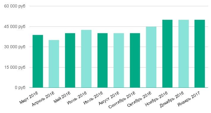 Уровень средней зарплаты за последние 12 месяцев: Акушер в Санкт-Петербурге