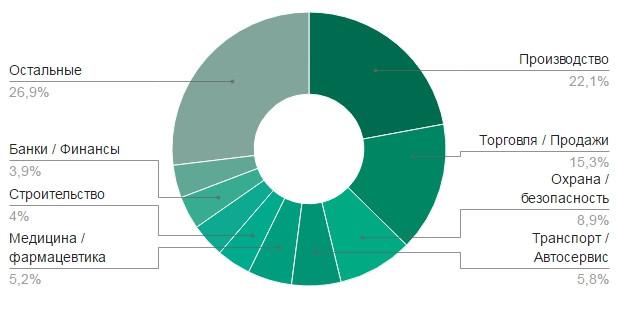 Работа в балашиха чат веб модель